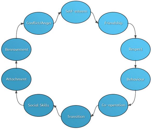mentoring_chart